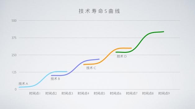技术寿命 S 曲线